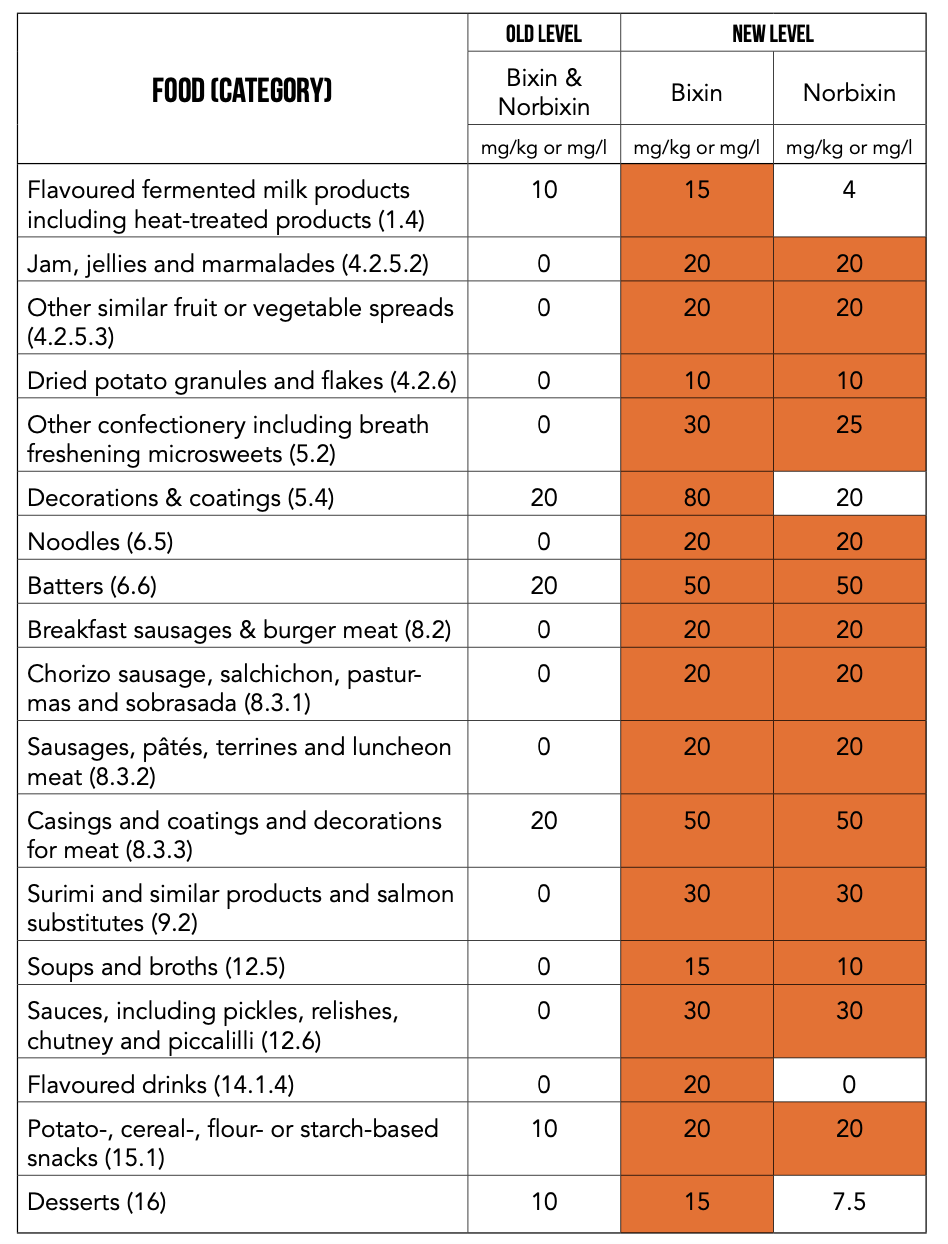 Chart Detailing annatto use expansion for Europe