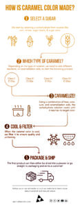 Infographic about how caramel color is made
