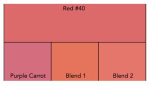Colorimeter color matching comparison