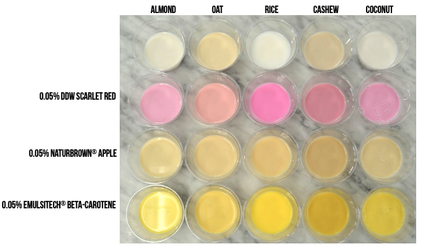 We ask questions to recommend the best color for applications like plant based beverages